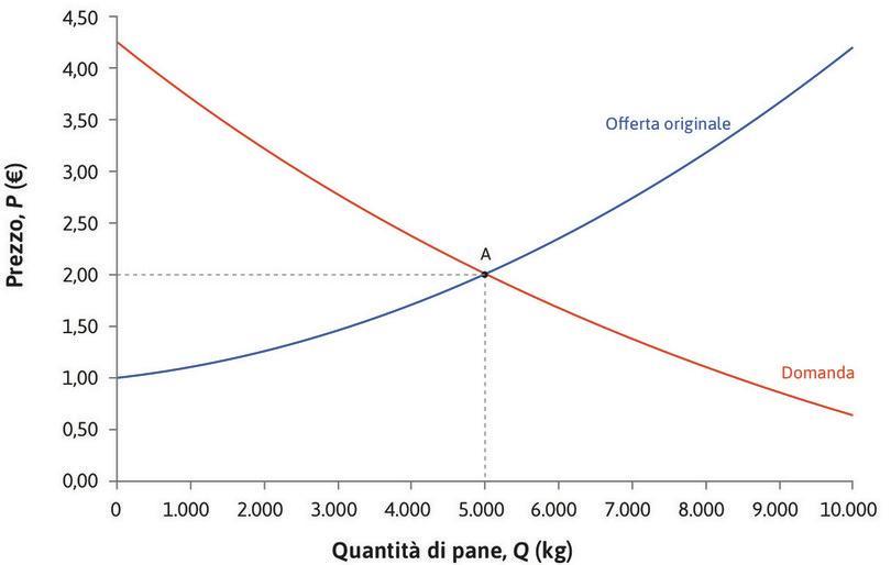 L'equilibrio iniziale : L'equilibrio iniziale corrisponde al punto A: i panifici producono 5000 kg di pane al giorno, che vendono a 2 €/kg.