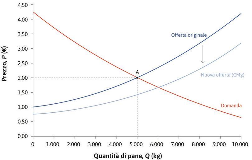 Una riduzione del costo marginale : La curva di offerta viene traslata verso il basso a causa della riduzione dei costi marginali dei panifici. Infatti, per ogni possibile livello di produzione, il costo marginale (e quindi il prezzo a cui il pane viene offerto) si è ridotto.