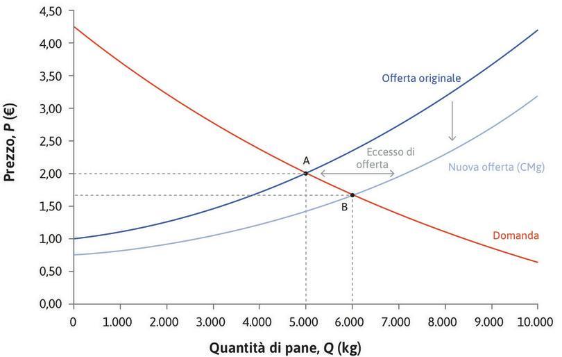 Un aumento dell'offerta di pane corrisponde a una riduzione del costo marginale : Un aumento dell'offerta di pane corrisponde a una riduzione del costo marginale.