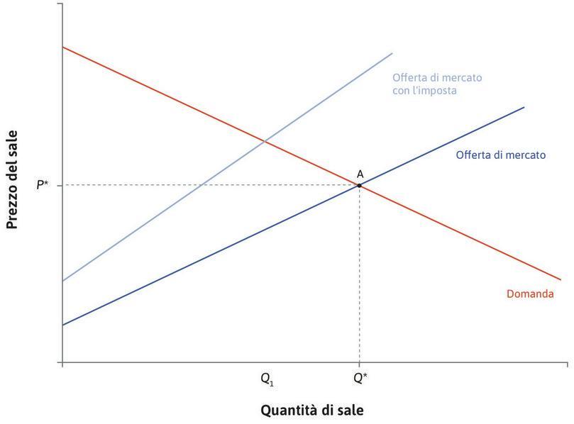 Un'imposta del 30% : In seguito all'introduzione di un'imposta a carico dei produttori pari al 30% del prezzo, il costo marginale cresce del 30% per ogni data quantità. La curva di offerta si sposta verso l'alto.
