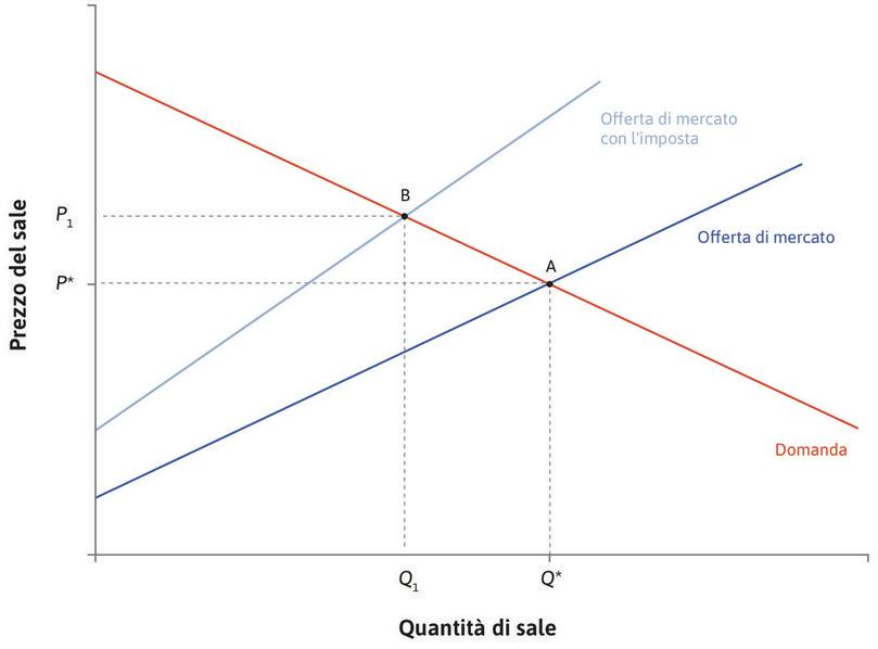 Il nuovo equilibrio : Il nuovo equilibrio corrisponde al punto B. Il prezzo pagato dai consumatori è aumentato da  a , mentre la quantità è calata da  a .