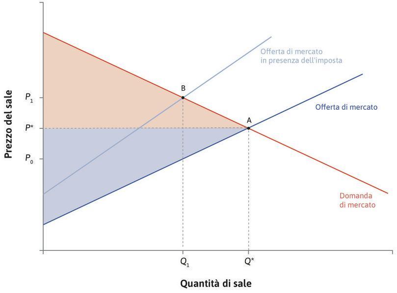 Inizialmente il surplus totale è massimo : L'allocazione A, nella quale sono massimizzati i benefici dello scambio, rappresenta l'equilibrio prima dell'introduzione dell'imposta. Il triangolo rosso corrisponde al surplus dei consumatori, il triangolo blu al surplus dei produttori.