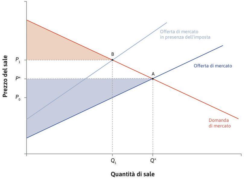 L'imposta riduce il surplus dei consumatori : L'imposta riduce la quantità di sale scambiata a  e fa crescere il prezzo pagato dai consumatori da  a . Il surplus dei consumatori si riduce.