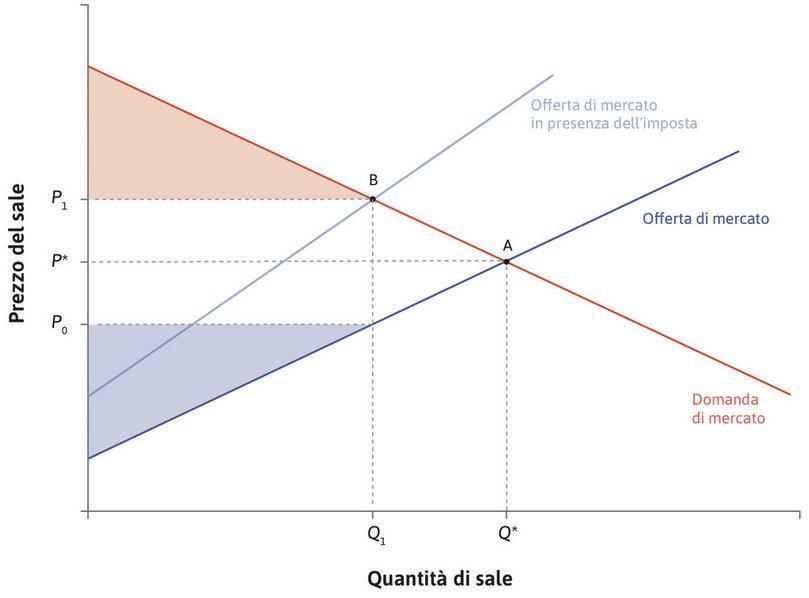 L'imposta riduce il surplus dei produttori : Per effetto della riduzione della quantità scambiata e della riduzione del prezzo incassato da  a , si riduce anche il surplus dei produttori.