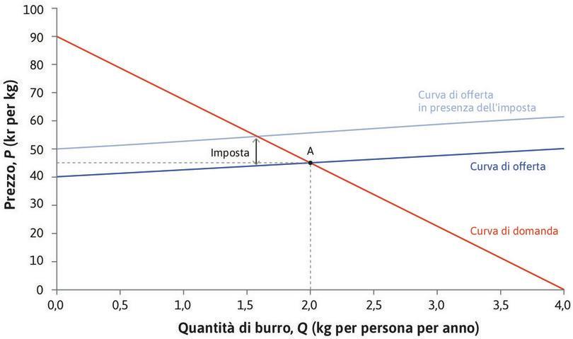 L'effetto di un'imposta : Un'imposta sui produttori pari a 10 kr per kg determina un corrispondente aumento del costo marginale per ciascuna unità. La curva di offerta si sposta verso l'altro di 10 kr.