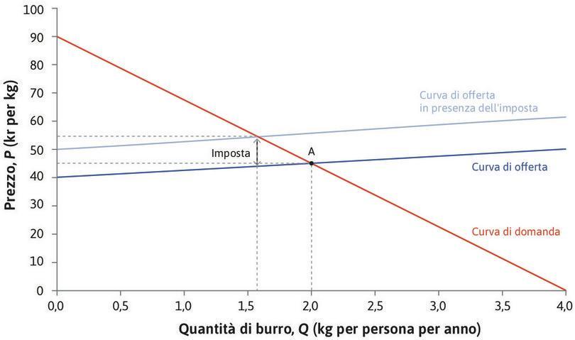 L'effetto di un'imposta sui grassi sul mercato del burro. : L'effetto di un'imposta sui grassi sul mercato del burro.