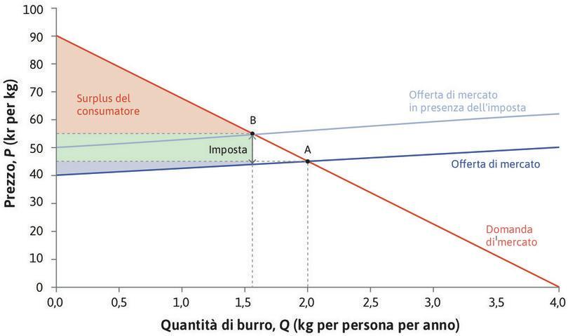 Effetto dell'imposta sul burro sui surplus di produttori e consumatori. : Effetto dell'imposta sul burro sui surplus di produttori e consumatori.