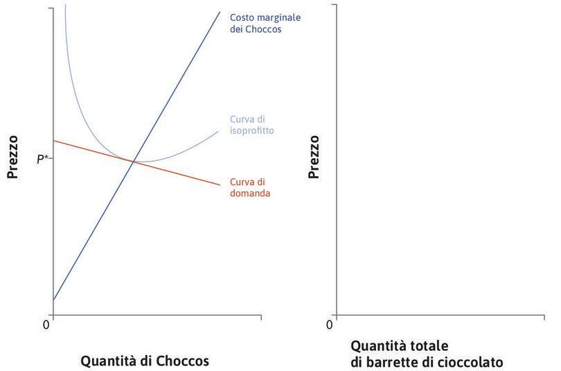 Il mercato dei Choccos : Il grafico di destra raffigura il mercato dei Choccos, una barretta di cioccolato prodotta da una specifica impresa. Nel più vasto mercato delle barrette di cioccolato sono presenti numerosi sostituti dei Choccos.