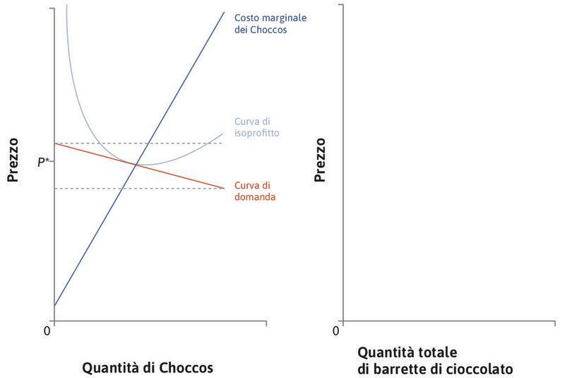 La curva di domanda di Choccos : A causa della concorrenza dovuta alla presenza di barrette simili prodotte da altre imprese, la curva di domanda di Choccos è quasi piatta. Non c'è grande libertà per l'impresa nella scelta del prezzo.