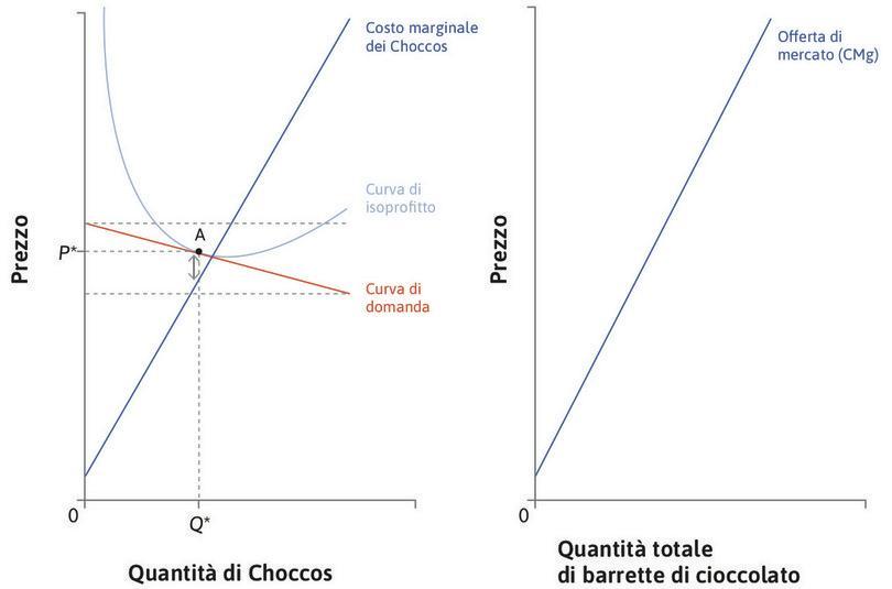La curva di offerta di mercato di barrette di cioccolato : La curva di offerta di mercato di barrette di cioccolato, rappresentata nel grafico di destra, è ottenuta sommando le quantità offerte da ciascuna impresa a partire dalla propria curva di costo marginale.