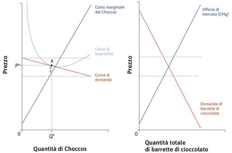 La curva di domanda di mercato di barrette di cioccolato : Se i consumatori non hanno una netta preferenza per un prodotto in particolare, possiamo considerare la domanda di barrette di cioccolato nel suo complesso.