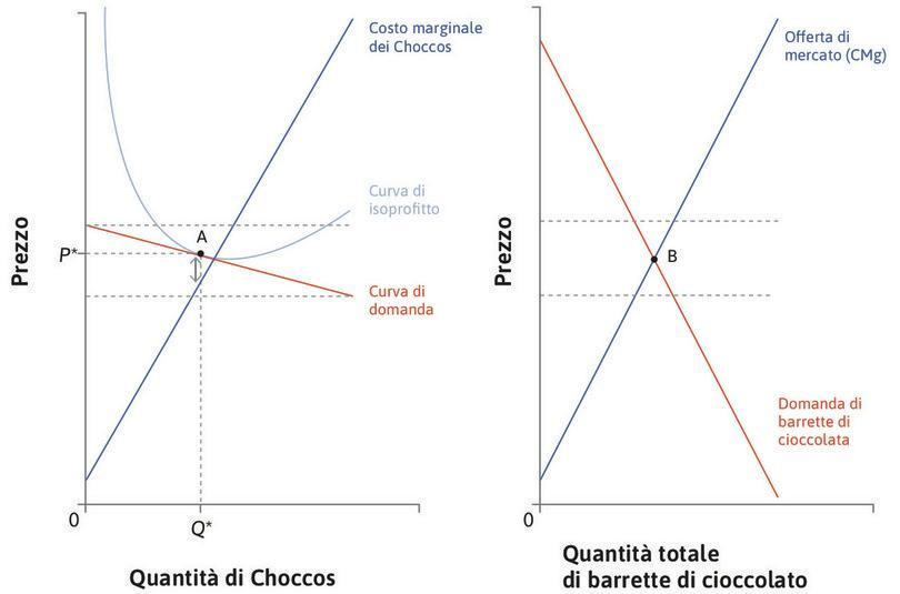 Il mercato dei Choccos e delle barrette di cioccolato. : Il mercato dei Choccos e delle barrette di cioccolato.