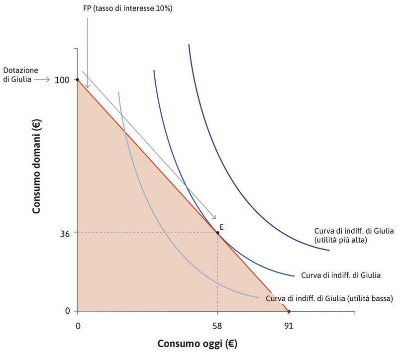 La scelta preferita da Giulia : La curva di indifferenza più alta che Giulia può raggiungere è quella tangente alla frontiera. Il punto di tangenza è il punto E.