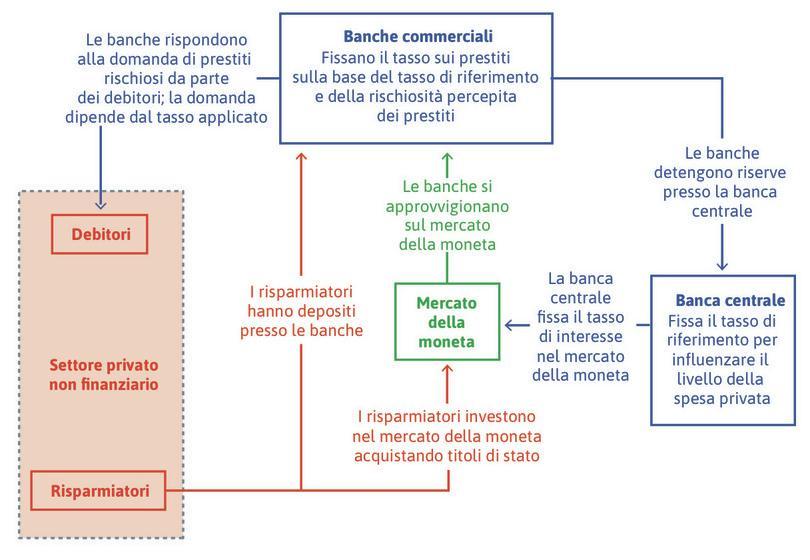 Banche, banca centrale, prestiti e risparmiatori.