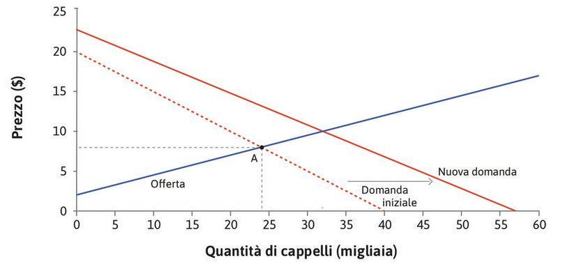 Uno shock esogeno della domanda : Lo shock sposta la curva di domanda a destra.