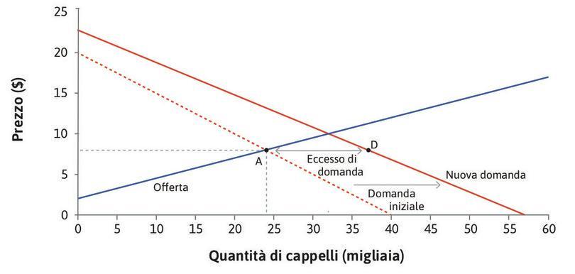 Si determina un eccesso di domanda : Al prezzo corrente, il numero di cappelli domandati è superiore al numero di cappelli prodotti (punto D).