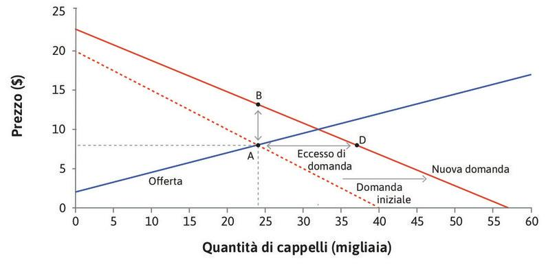 Aumenta la quantità : La quantità non è cambiata ma il prezzo è maggiore, e quindi eccede il costo marginale di un cappello. Per fare ancora meglio il venditore potrebbe aumentare anche la quantità.