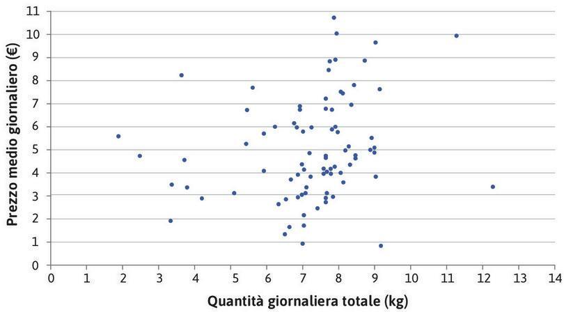 Il rapporto prezzo-quantità per un singolo acquirente nel mercato ittico di Ancona.