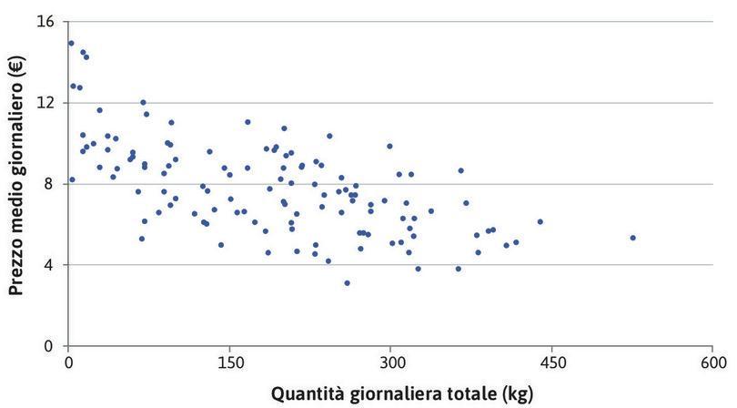 Il rapporto aggregato prezzo-quantità nel mercato di Ancona.