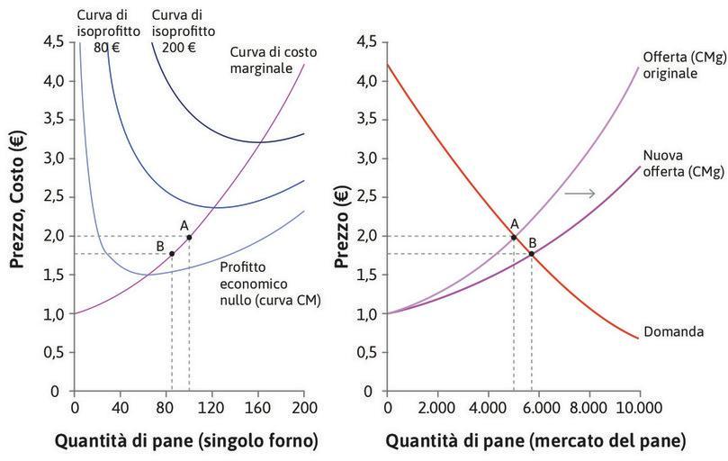 Il prezzo è ancora superiore al costo medio : In B i panifici stanno ancora guadagnando profitti superiori al normale. Questo è ancora un equilibrio di breve periodo, perché vi sono altre imprese che vogliono entrare nel mercato.
