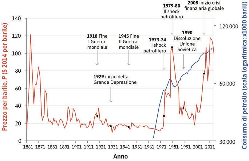 : I prezzi del petrolio nel mondo a prezzi costanti (1865–2014) e consumo globale di petrolio (1965–2014).