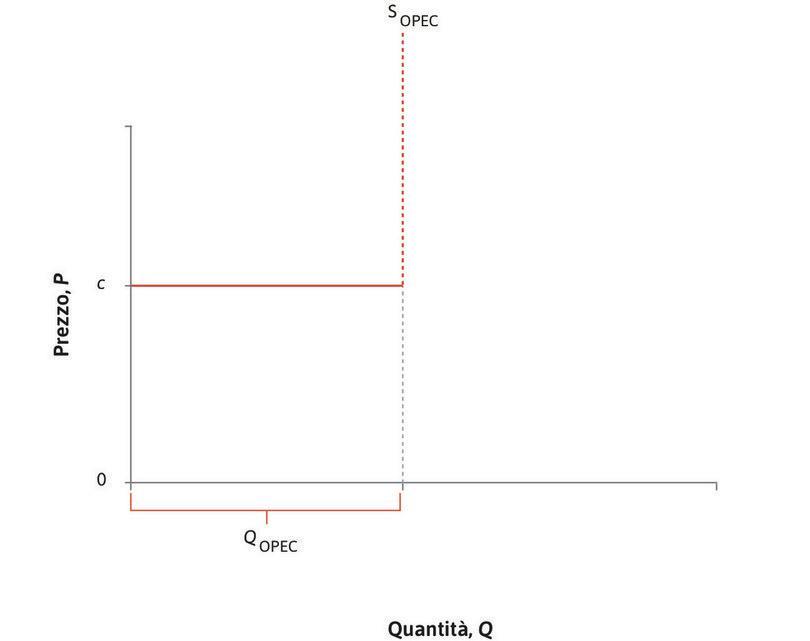 L'offerta dei paesi OPEC : I membri dell'OPEC possono facilmente aumentare la produzione nei limiti della loro capacità, senza aumentare il loro costo marginale c. Le quote limitano la produzione totale dei paesi OPEC a .