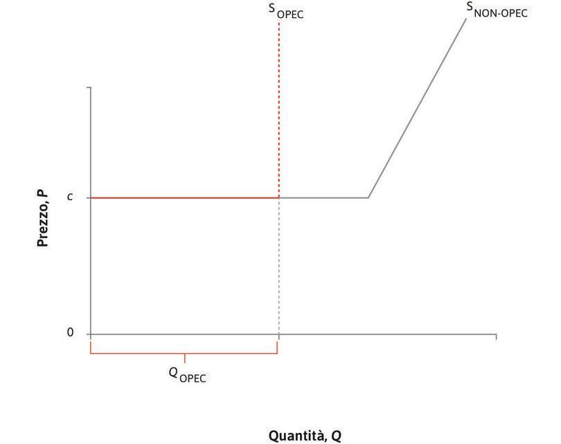 L'offerta dei paesi non OPEC : I paesi non-OPEC possono produrre petrolio allo stesso costo marginale c finché non arrivano in prossimità del loro limite di capacità, oltre il quale il costo marginale aumenta rapidamente.
