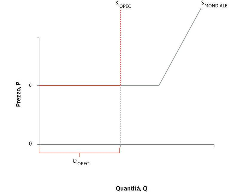 La curva di offerta mondiale : L'offerta totale mondiale in corrispondenza di ciascun prezzo è la somma della produzione dei paesi OPEC e dei paesi non OPEC (somma orizzontale).