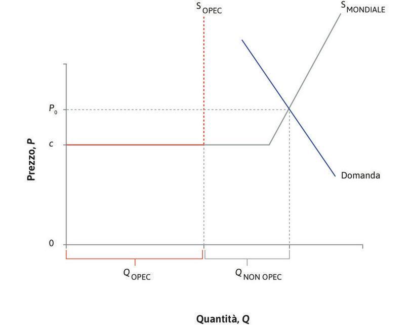 Il prezzo del petrolio di equilibrio : La curva di domanda è ripida: la domanda mondiale è inelastica nel breve periodo. In equilibrio il prezzo è  e il consumo totale di petrolio  è pari a .