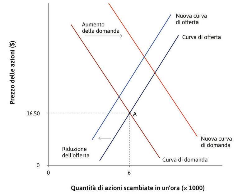 Buone notizie sulla profittabilità : … sia la curva di offerta.