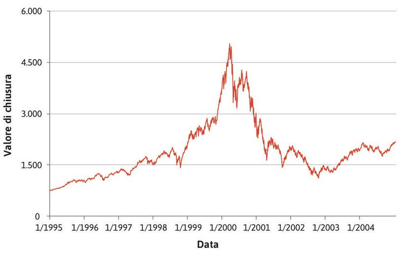 : Bolla delle dot-com: Nasdaq Composite Index (1995–2004).