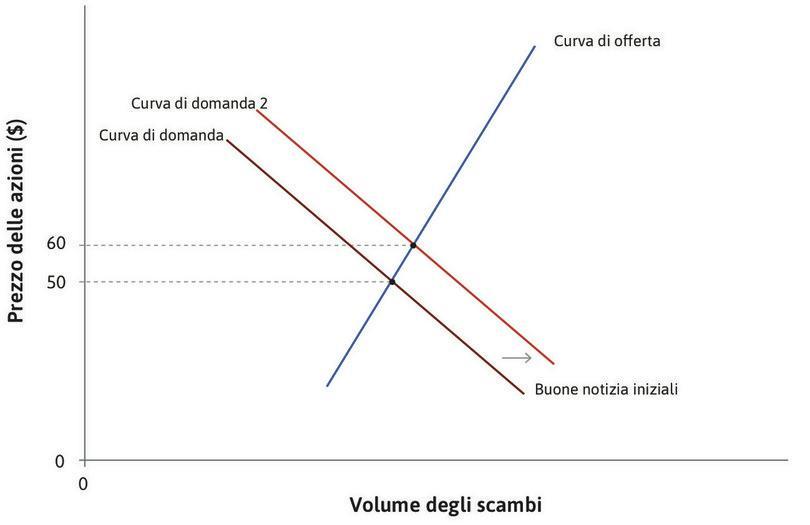 La risposta alle buone notizie : Quando i potenziali investitori ricevono una buona notizia sulla profittabilità attesa futura, la curva di domanda si sposta a destra e il prezzo aumenta a 60 $.