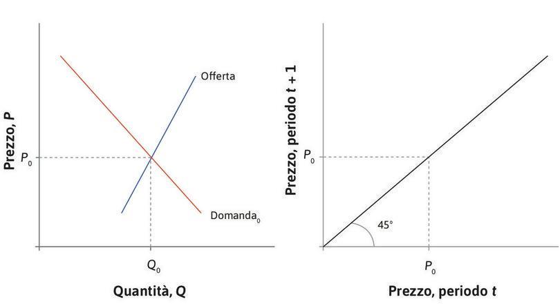 Il prezzo di equilibrio : Il grafico di sinistra mostra le curve di offerta e domanda in un mercato in cui il prezzo di equilibrio è . La curva della dinamica del prezzo (CDP) a destra mostra che quando il prezzo nel periodo  è , il prezzo nel periodo  sarà invariato.