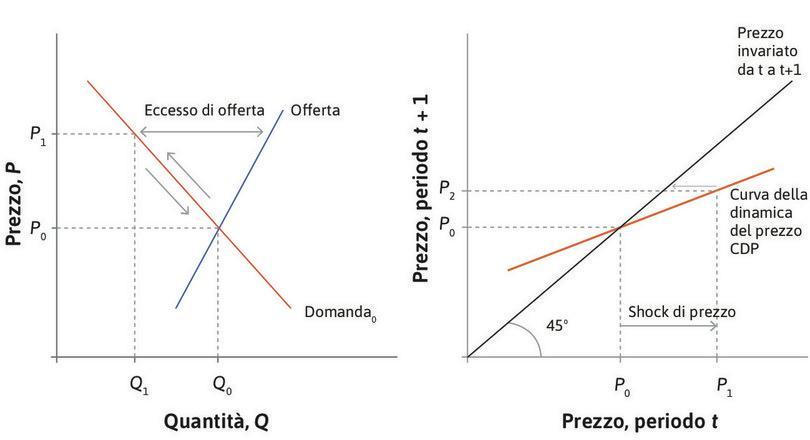 La dinamica del prezzo : La CDP mostra che se il prezzo in questo periodo è , allora sarà  nel prossimo periodo.