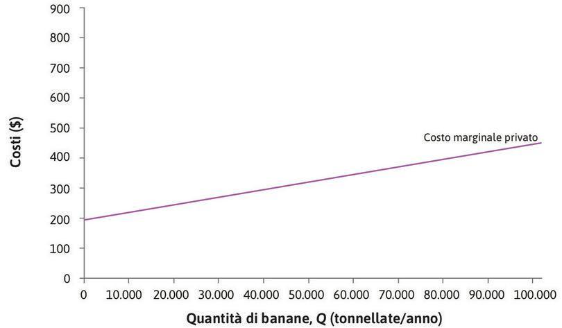 Il costo marginale privato : La curva viola rappresenta il costo marginale sostenuto dai produttori di banane, ossia il loro costo marginale privato. Essa è crescente perché il costo di una tonnellata addizionale di banane è tanto più elevato quanto più intensivi sono lo sfruttamento dei terreni coltivabili e l'utilizzo del pesticida.