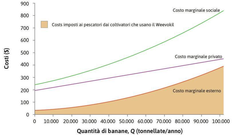 Il costo marginale esterno : La linea arancione rappresenta il costo marginale imposto dai proprietari delle piantagioni di banane sui pescatori — il costo marginale esterno. Esso rappresenta il costo dovuto alla riduzione della qualità e quantità del pesce venduto per ogni tonnellata addizionale di banane prodotta.