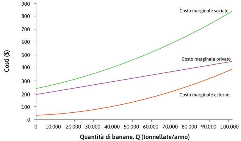 Il costo marginale sociale : Sommando costo marginale privato e costo marginale esterno si ottiene il costo marginale totale relativo alla produzione di banane, detto costo marginale sociale, che nel grafico corrisponde alla curva verde.