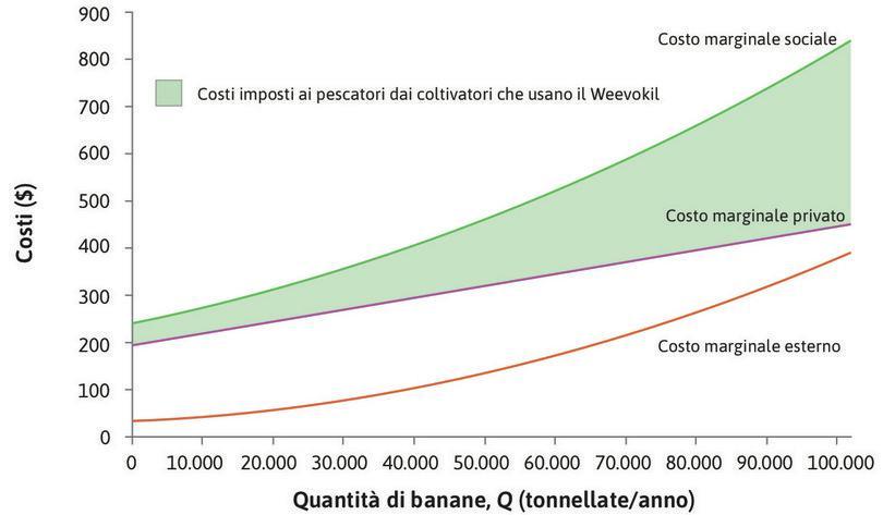 Costo marginale della produzione di banane utilizzando il pesticida.