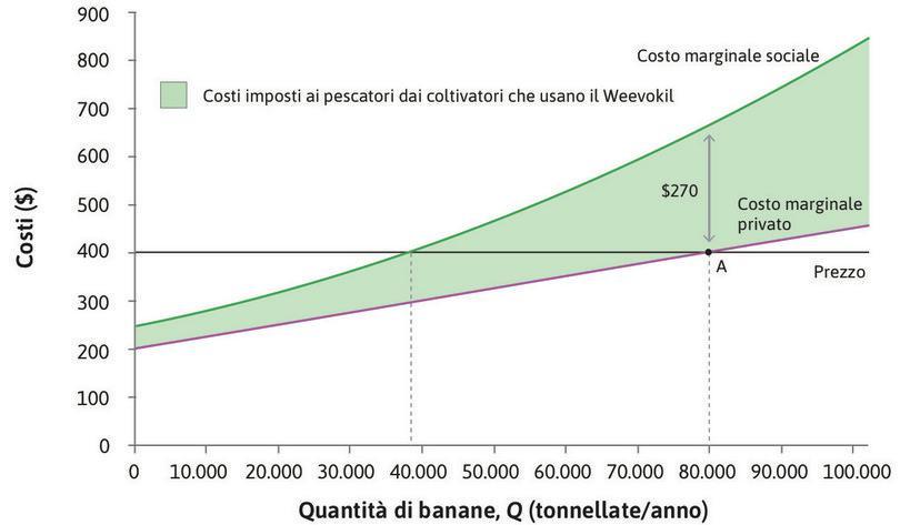 La scelta del livello di produzione di banane.