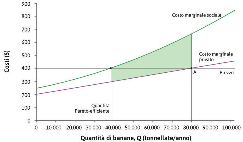 Lo status quo : La situazione precedente la negoziazione è rappresentata dal punto A. La quantità Pareto-efficiente di banane è pari a 38.000 tonnellate. L'area colorata rappresenta il guadagno (dovuto a una riduzione dei costi) ottenuto dai pescatori nel caso in cui la produzione di banane venga ridotta da 80.000 a 38.000 tonnellate.