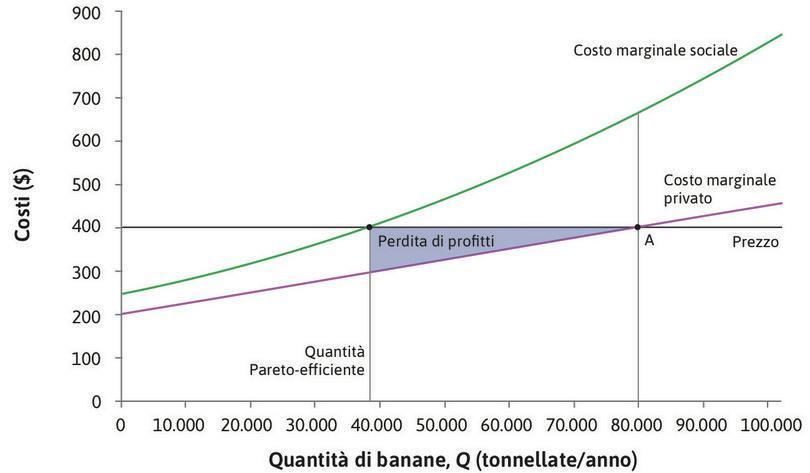 La diminuzione dei profitti : Ridurre la produzione da 80.000 a 38.000 tonnellate fa sì che la produzione dei proprietari delle piantagioni si riduca. La diminuzione dei profitti corrisponde all'area in azzurro.