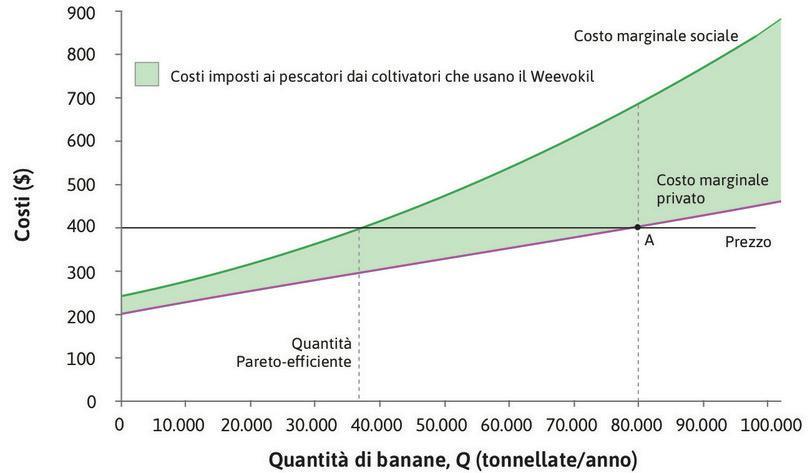 Il costo marginale esterno : In corrispondenza della quantità Pareto-efficiente, pari a 38.000 tonnellate, il costo marginale privato è 295 $. Il costo marginale sociale ammonta invece a 400 $. Il costo marginale esterno è quindi pari alla differenze, 105 $.