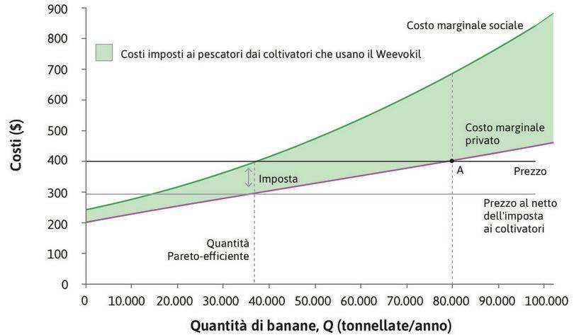 Imposta : Se si introduce un'imposta su ciascuna tonnellata di banane prodotta, pari al costo marginale esterno (105 $), il prezzo al netto dell'imposta incassato dai proprietari delle piantagioni diviene 295 $.