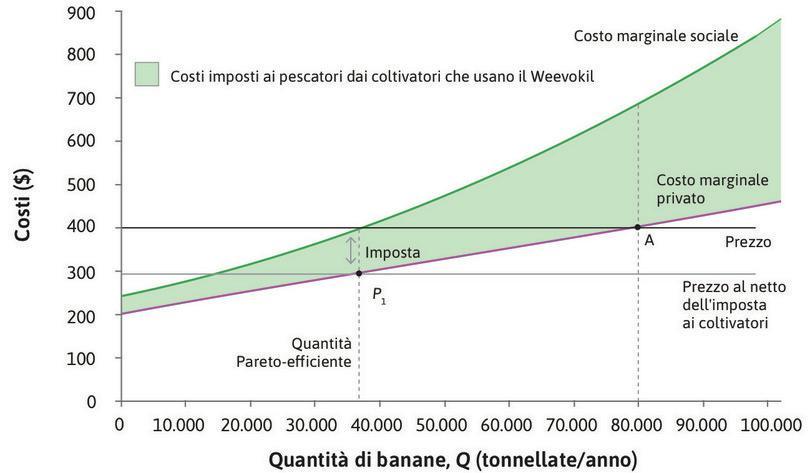 L'utilizzo di un'imposta per raggiungere l'efficienza paretiana.