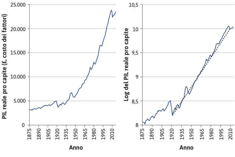 Tasso di crescita annuo dal 1921 : Nel grafico di destra, la pendenza della curva (retta nera tratteggiata) rappresenta il tasso medio di crescita annuo dal 1921 al 2014, che è del 2.0%. La crescita, quindi, è stata stabile.