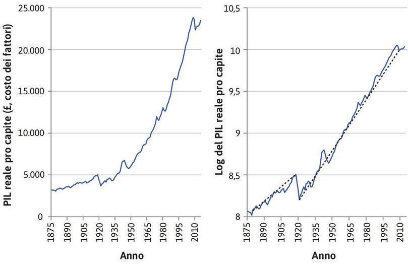 PIL pro capite in Regno Unito (1875–2014).
