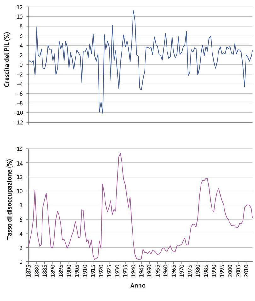 Crescita del PIL e disoccupazione in Regno Unito : I grafici mostrano la crescita del PIL e il tasso di disoccupazione per il Regno Unito nel periodo 1875–2014.