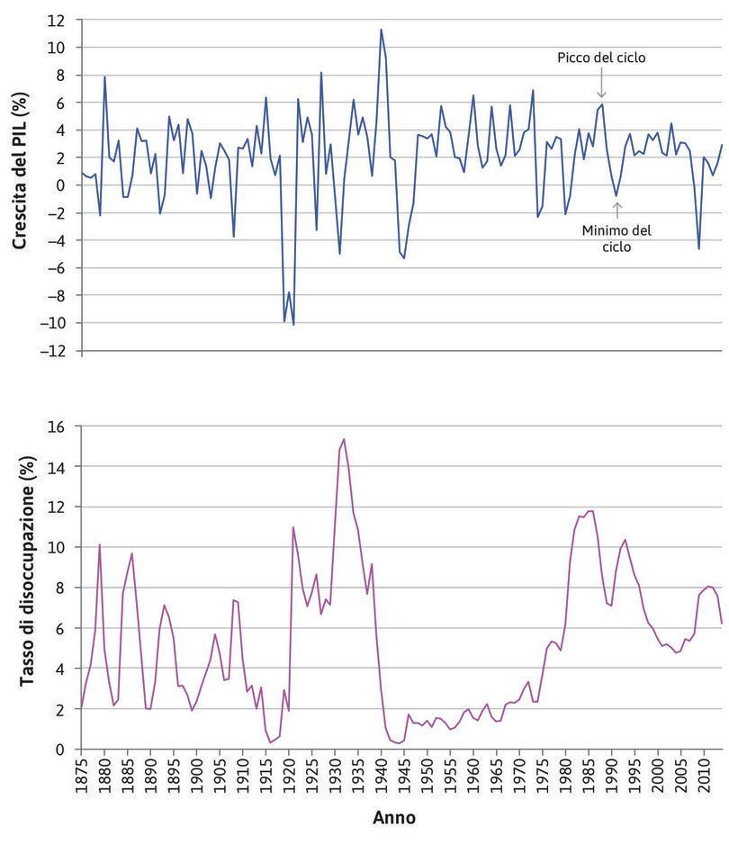 Picchi e depressioni : Le frecce indicano i picchi e i punti più bassi del ciclo economico durante gli ultimi anni Ottanta e i primi anni Novanta.