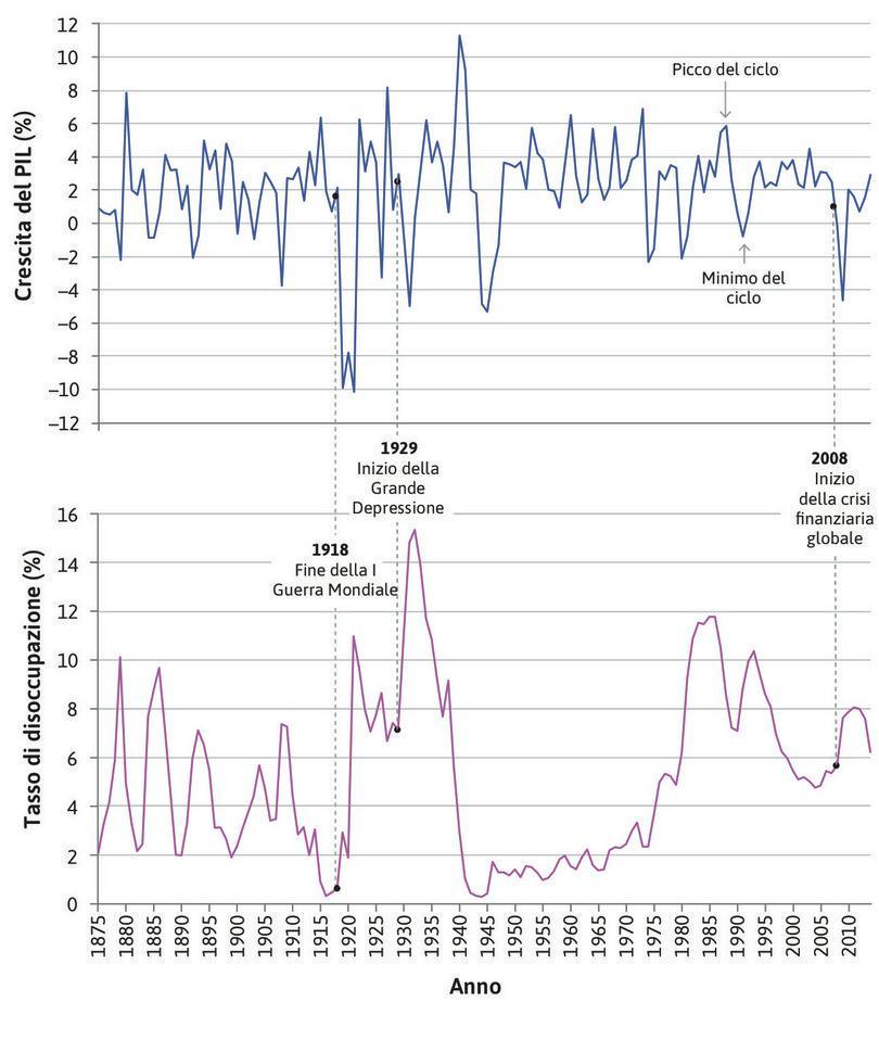 La crisi finanziaria globale : Nel XXI secolo, la crisi finanziaria del 2008 ha avuto luogo dopo un periodo in cui le fluttuazione erano limitate.