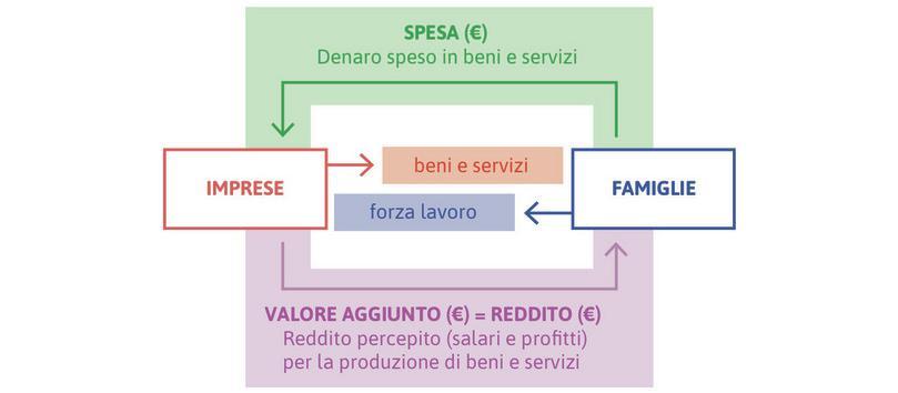 Il modello del flusso circolare: tre modi di misurare il PIL.